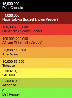 scoville rating peppers